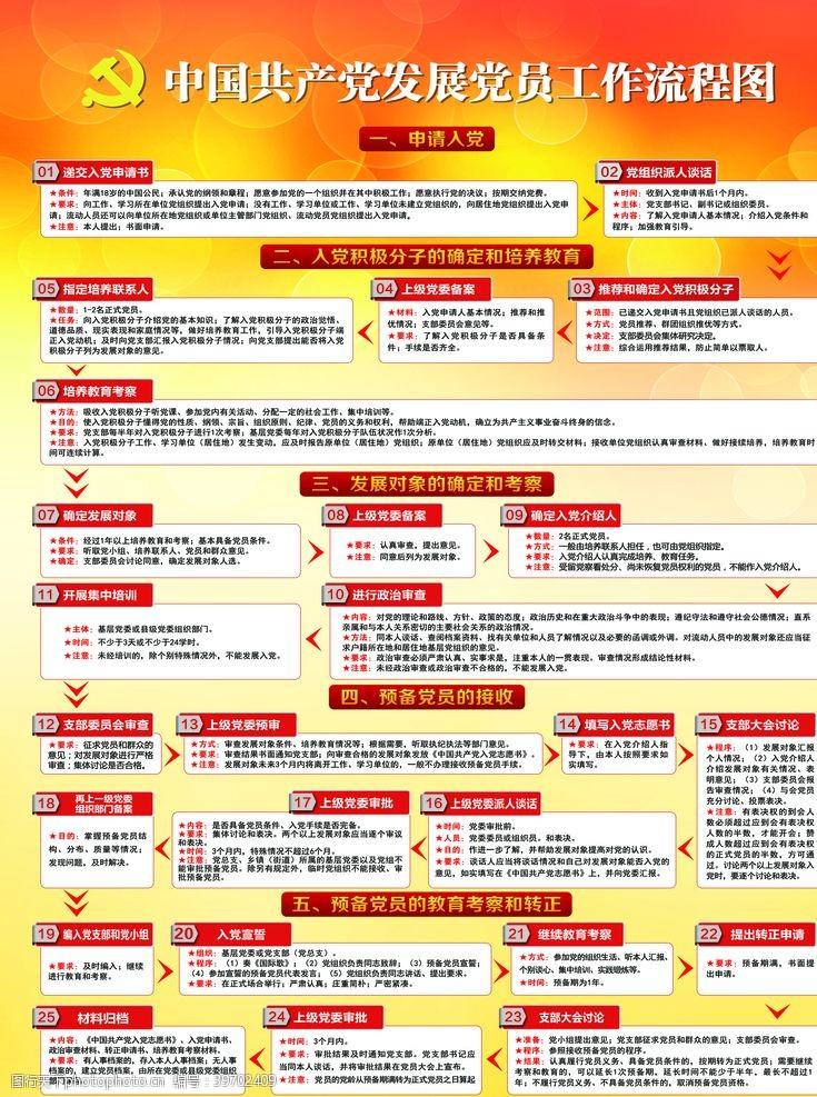 党政展板发展党员流程图图片