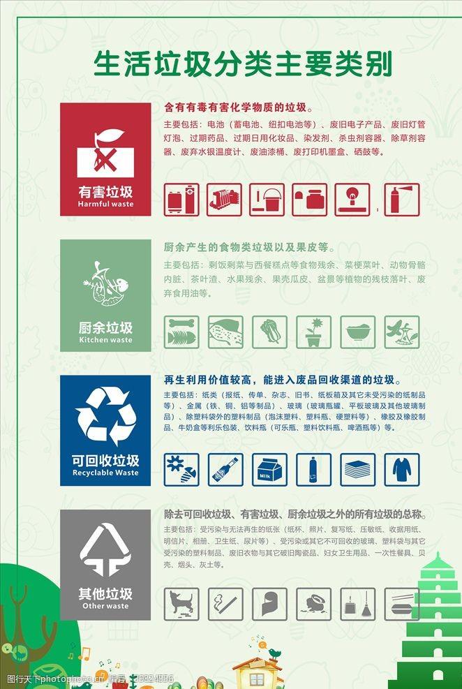 创建卫生城市垃圾分类指南图片