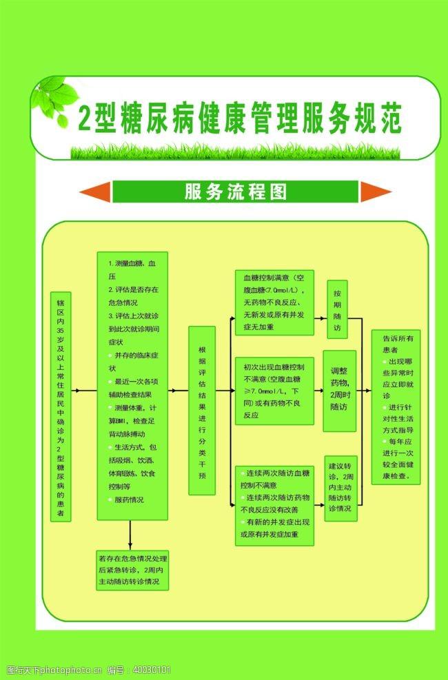 糖尿病人2型糖尿病患者管理流程图图片