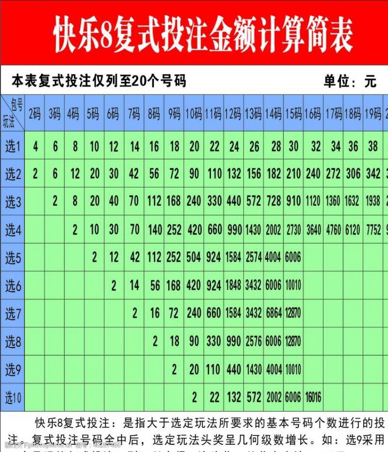 福利福彩快乐8复式投注金额计算简表图片