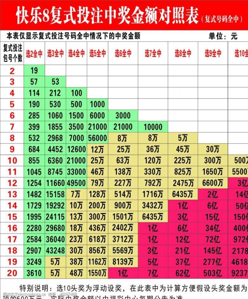 福利福彩快乐8复式投注中奖金额对照图片