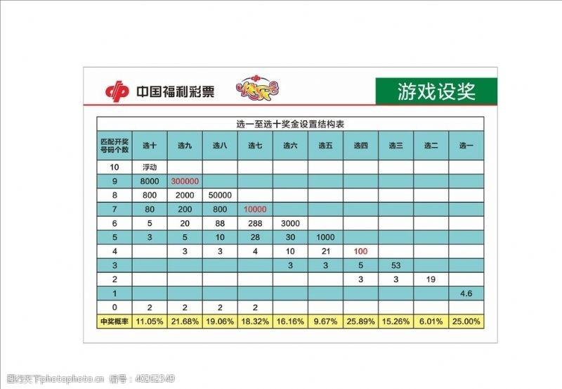 原创设计中国福利彩票快乐8选一至选十奖图片