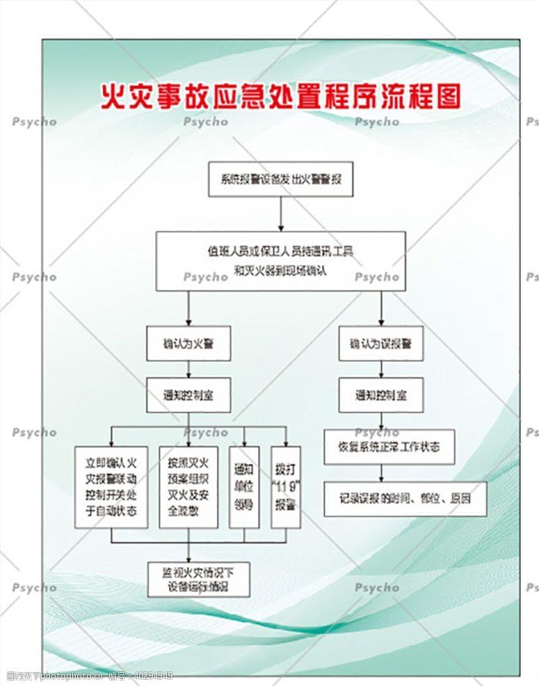 火灾事故应急处置程序流程图图片