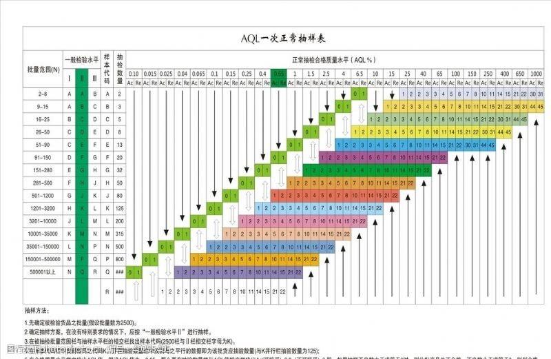 表1AQL抽样计划表图片